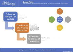 Cookies Infographic