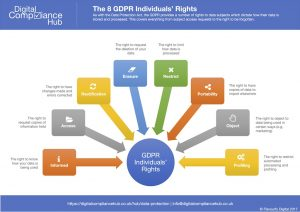 GDPR The Eight Rights Infographic